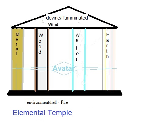Elemental Temple